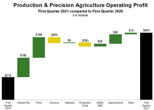 Deere Reports First-Quarter Net Income of $1.224 Billion